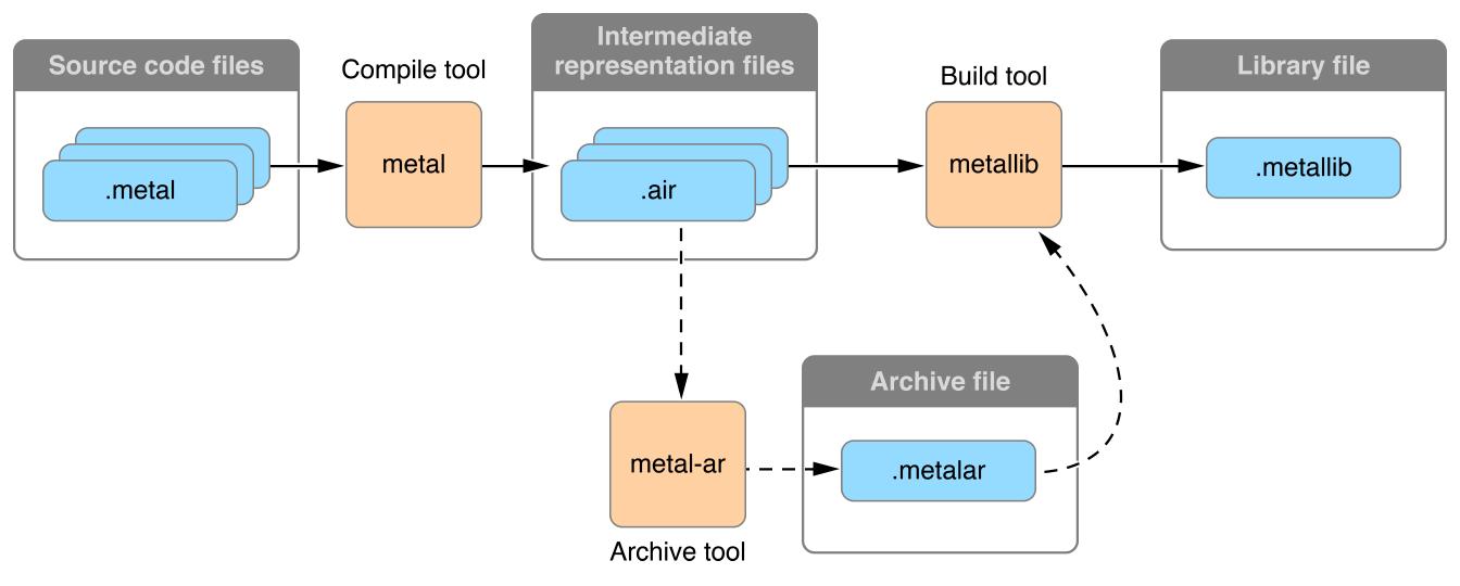 构建metallib