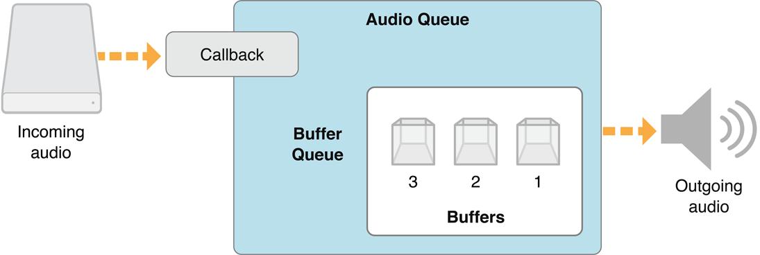 Audio queue visualization, Apple