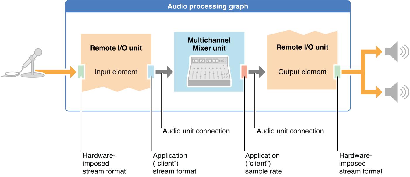 一个完整音频处理流程