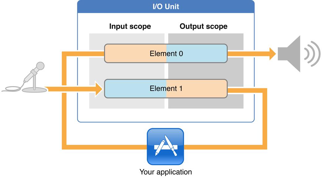官网I/OUnit数据处理流程