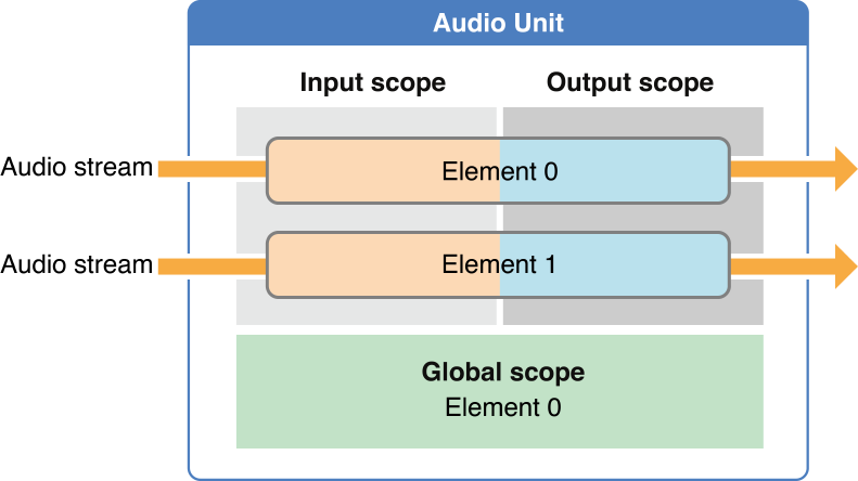 通用的AudioUnit结构
