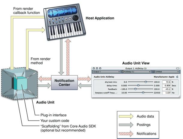 Audio Unit Development Fundamentals