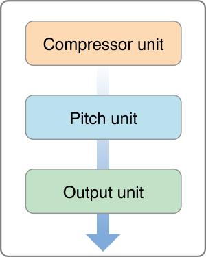 Core Audio Essentials