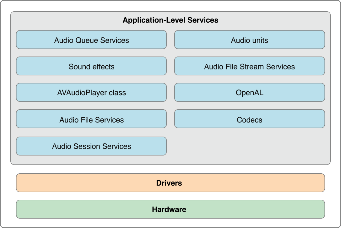 What is core audio for Iphone 7 architecture