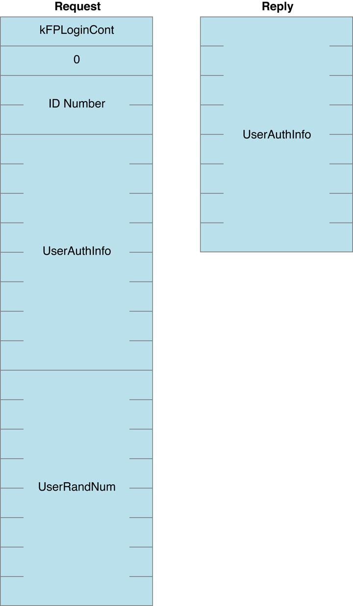 AFP File Server Security