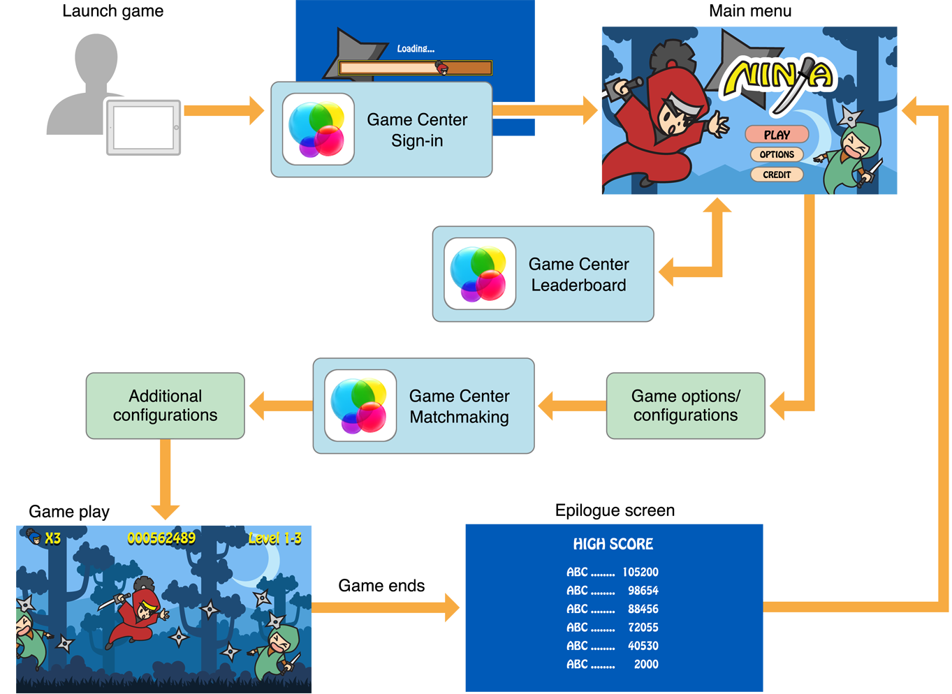 Developing A Game CenterAware Game - Game flow summary
