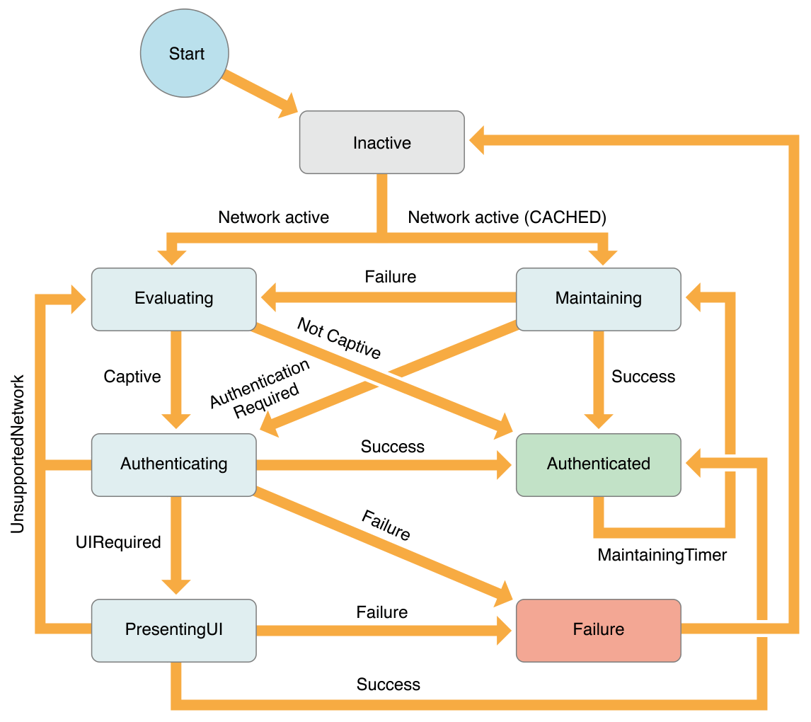 Authentication State Machine