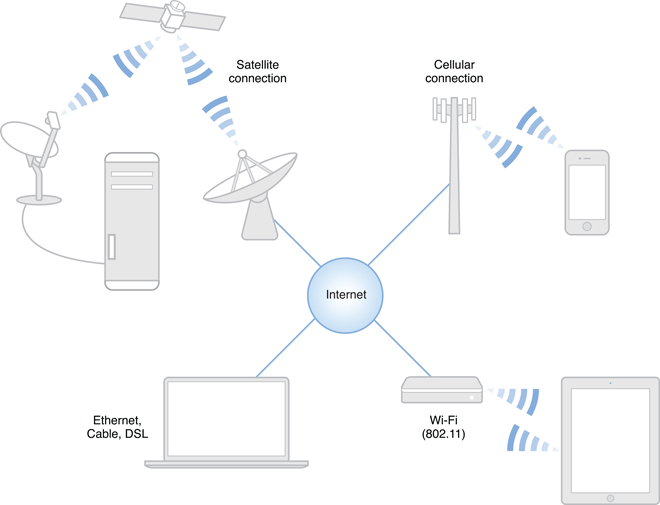 Network Router Device Device Called a Router