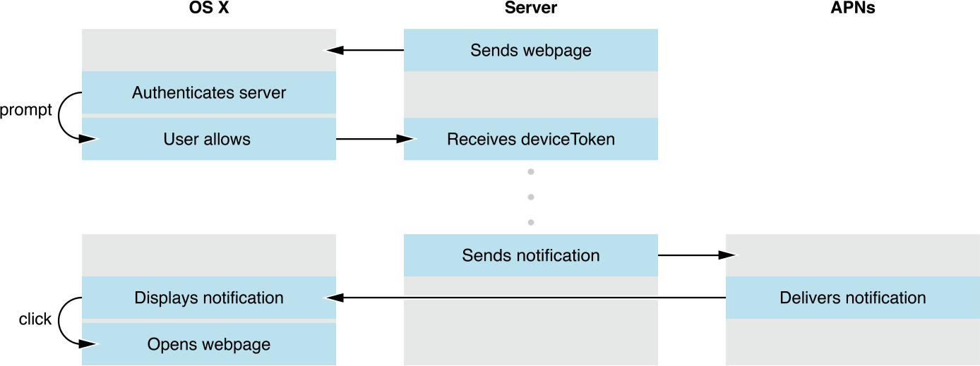 Configuring Safari Push Notifications