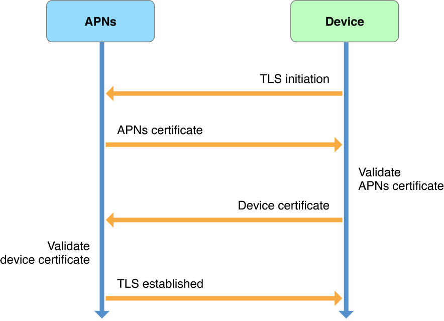 Service-to-device connection trust