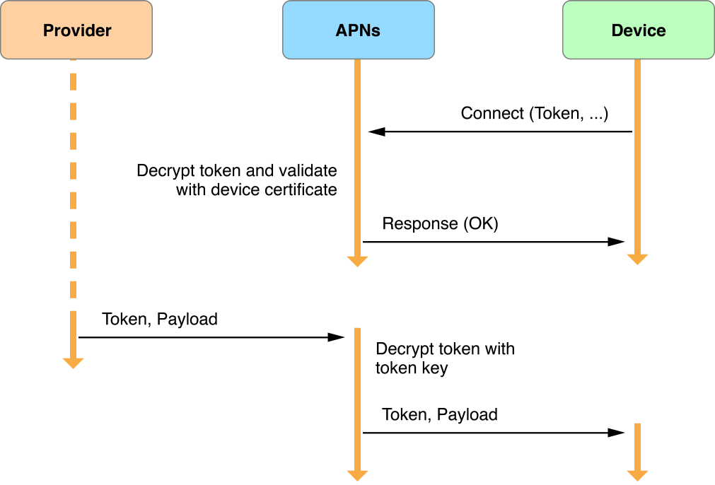 Local and Remote Notification Programming Guide: APNs Overview