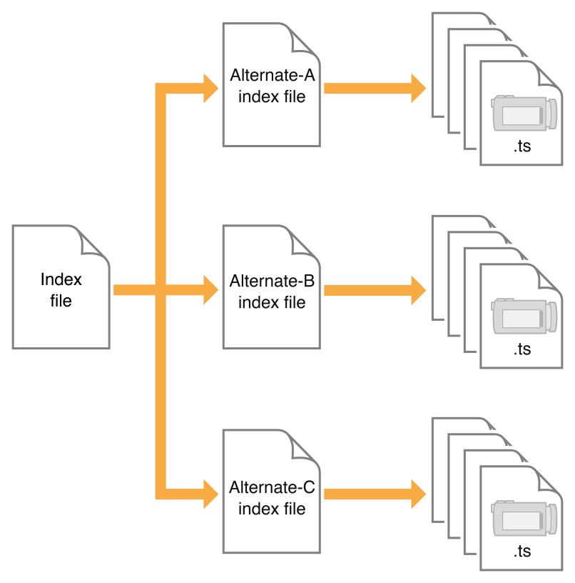 流切换索引文件结构