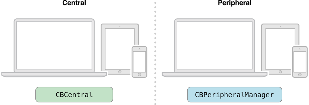 Core Bluetooth objects on the peripheral side