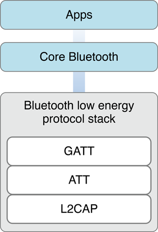 About Core Bluetooth