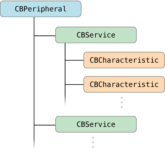 A remote peripheral's tree of services and characteristics