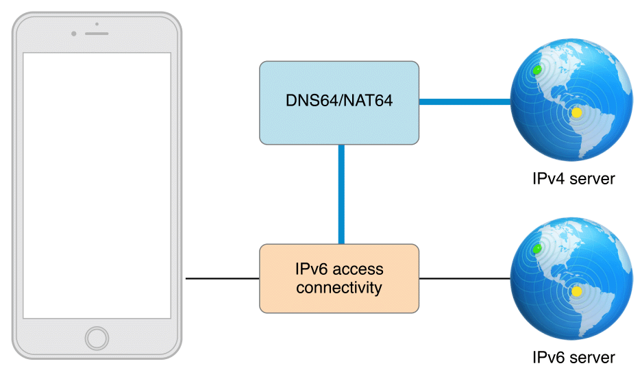 Supporting IPv6 DNS64/NAT64 Networks