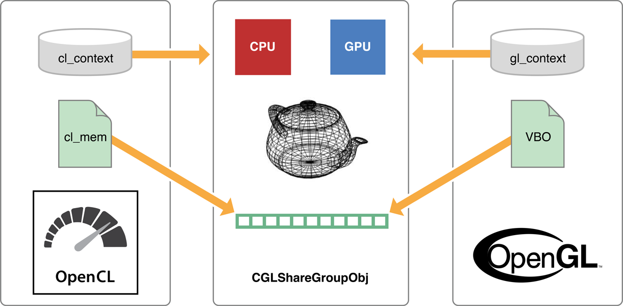 Sharing Data Between OpenCL and OpenGL