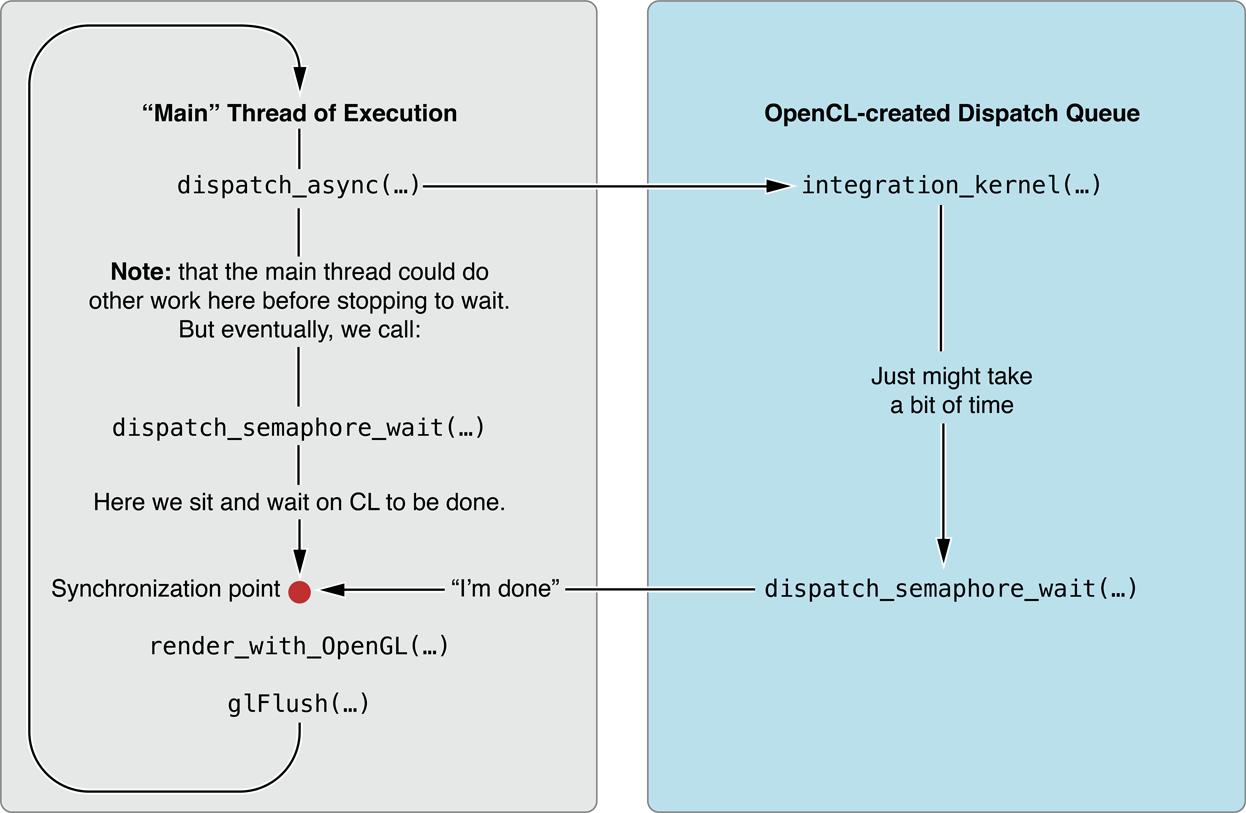 Controlling OpenCL / OpenGL Interoperation With GCD
