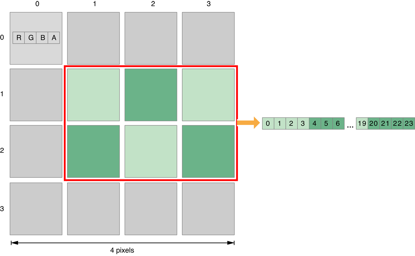 Creating and Managing Buffer Objects In OpenCL