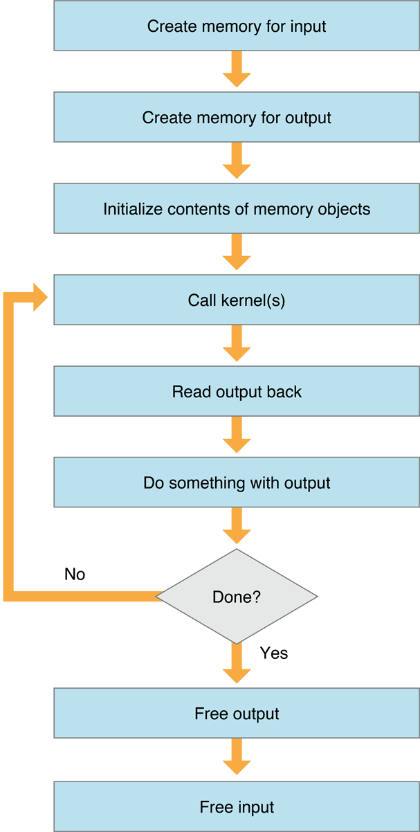 Memory Objects in OS X OpenCL
