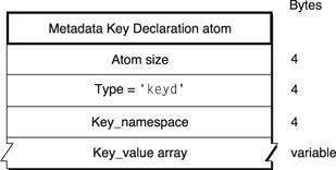 Media Data Atom Types