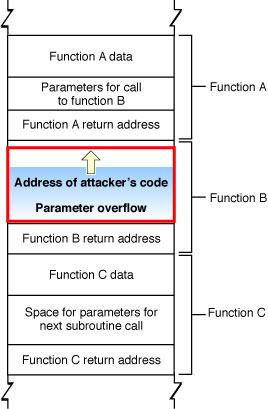 Buffer overflow exploits Stack memory