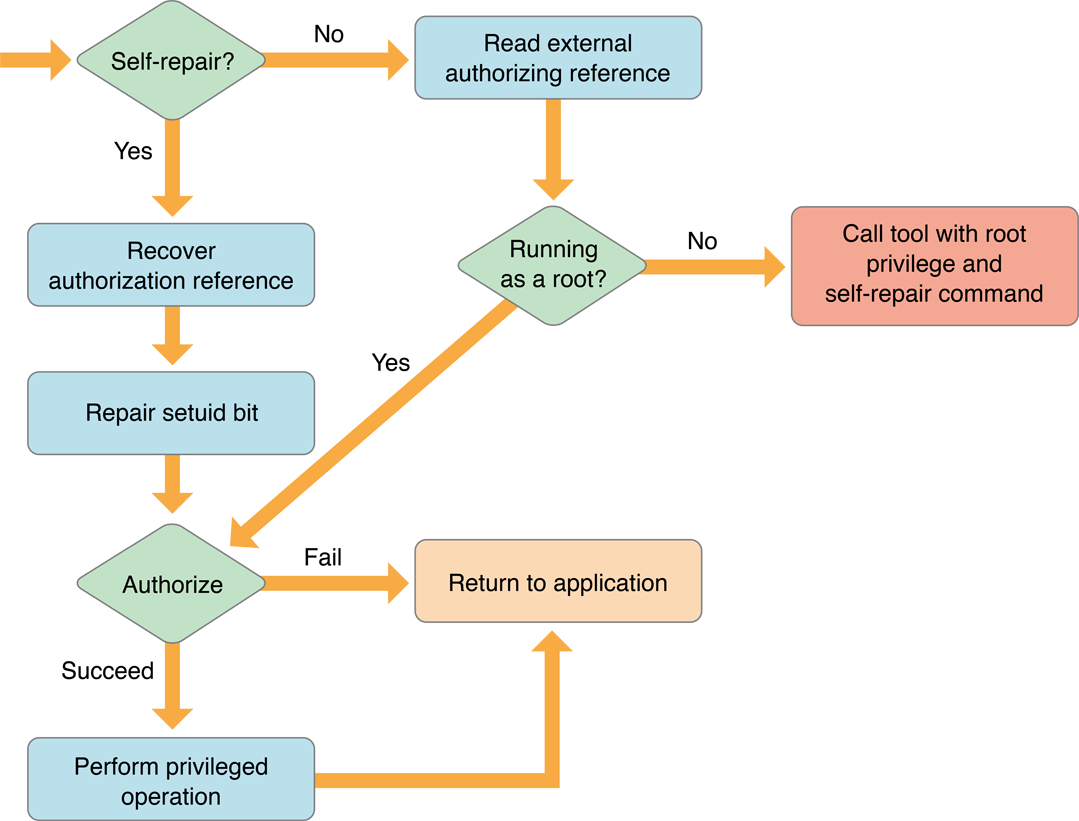 Authorization concepts flow chart for a self repairing helper tool nvjuhfo Images
