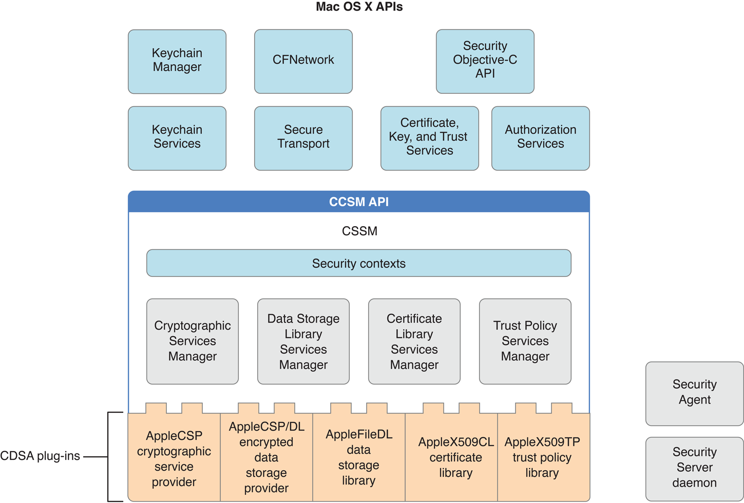 Cdsa Overview Data Security Manager Os X Implementation Of