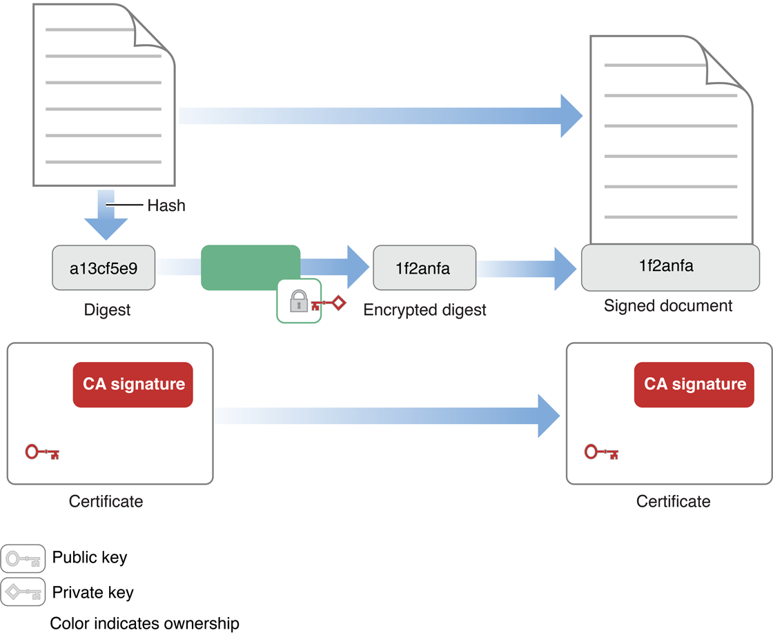 Cryptography Concepts In Depth