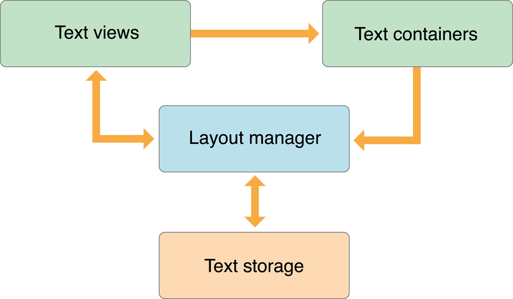 Text Kit classes