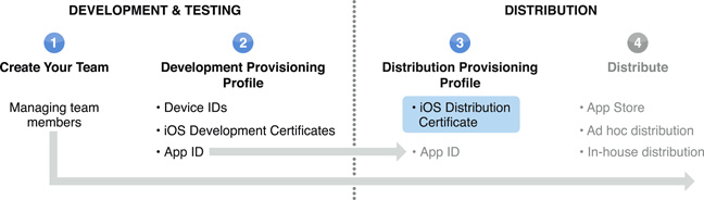 Managing a Distribution Certificate