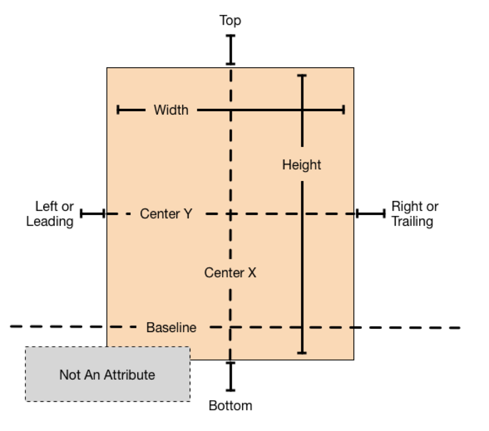 Auto Layout Guide: Anatomy of a Constraint