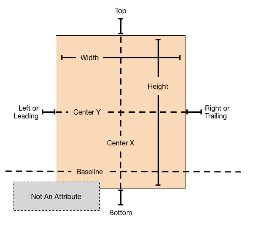 AutoLayout-Attributes