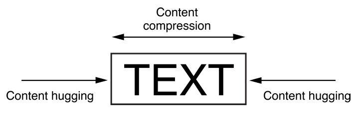 Text views