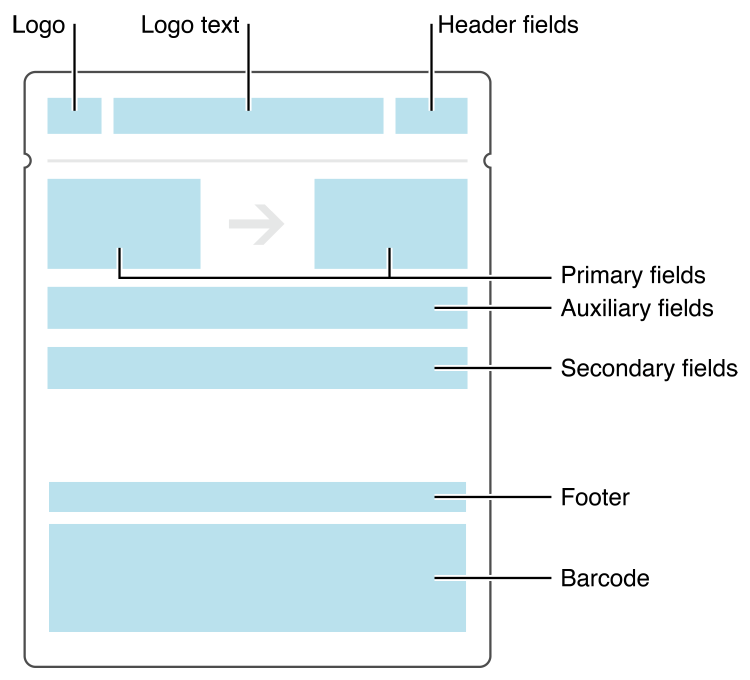 Wallet Developer Guide: Pass Design and Creation