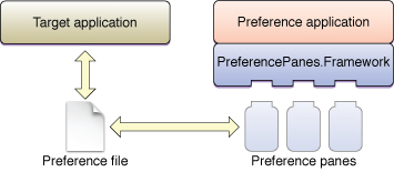 Plug-in architecture of preference panes