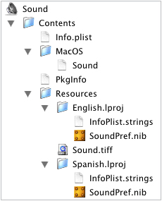 Contents of a preference pane bundle