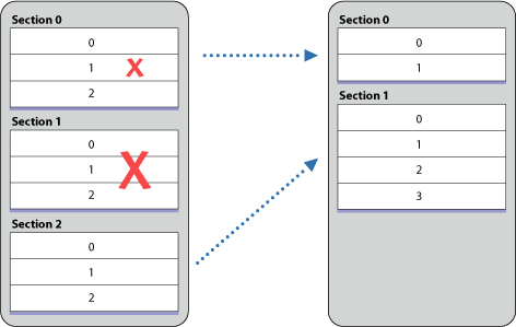 Inserting and Deleting Rows and Sections