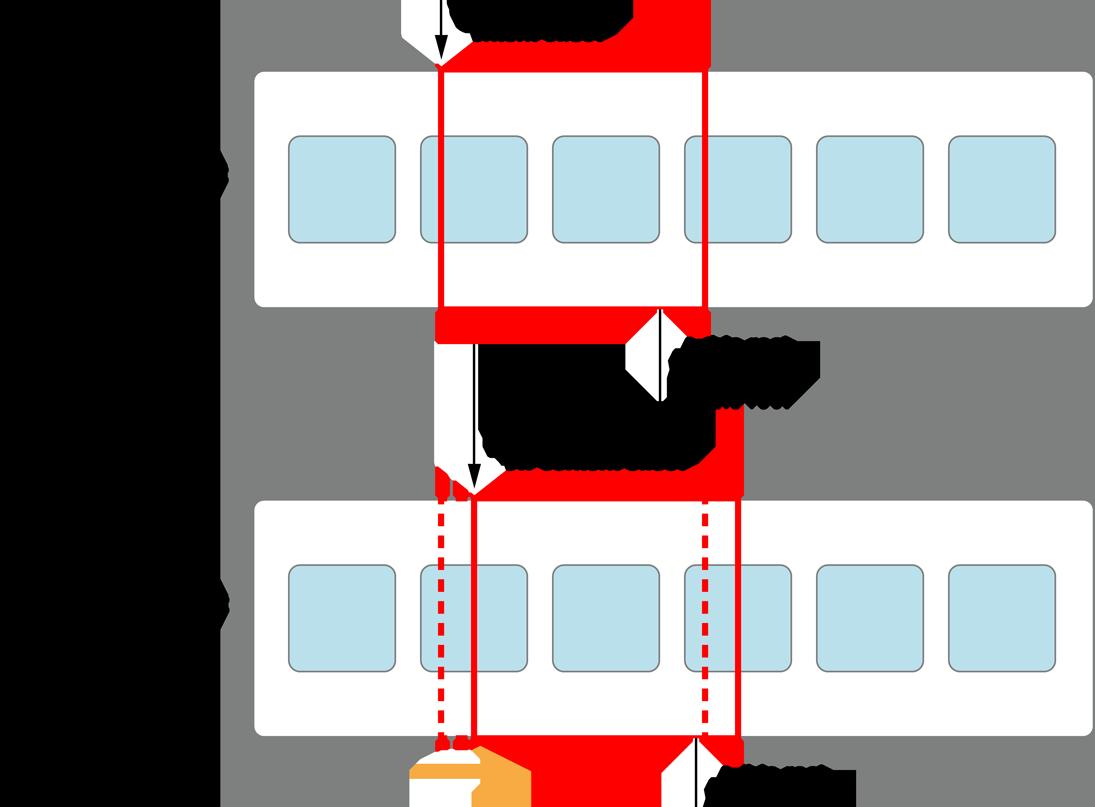 Creating Custom Layouts