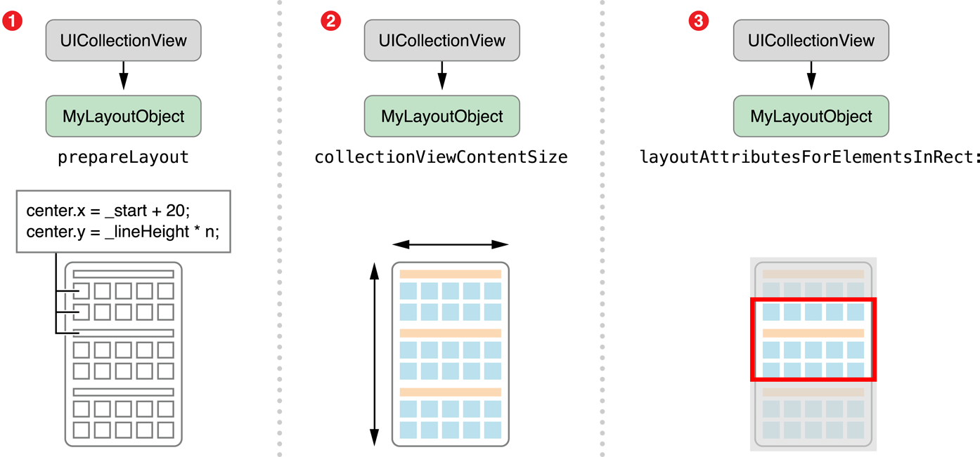 UICollectionViewLayout flow