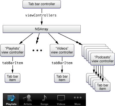 Tab Bar Controllers