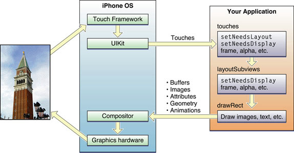 View and window architecture for Iphone 7 architecture