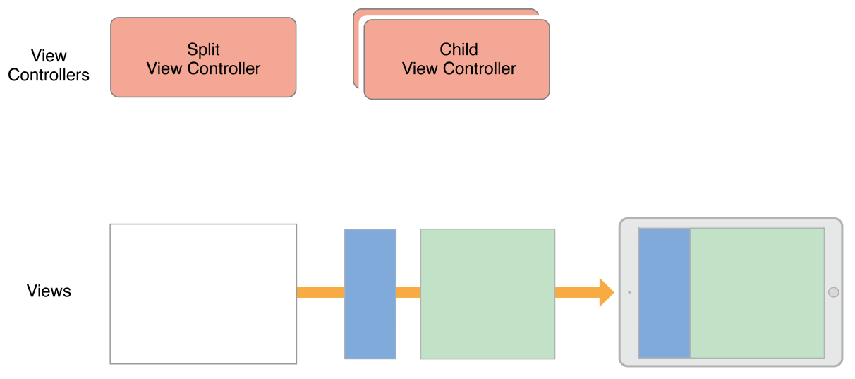 View Controller Programming Guide for iOS: Implementing a