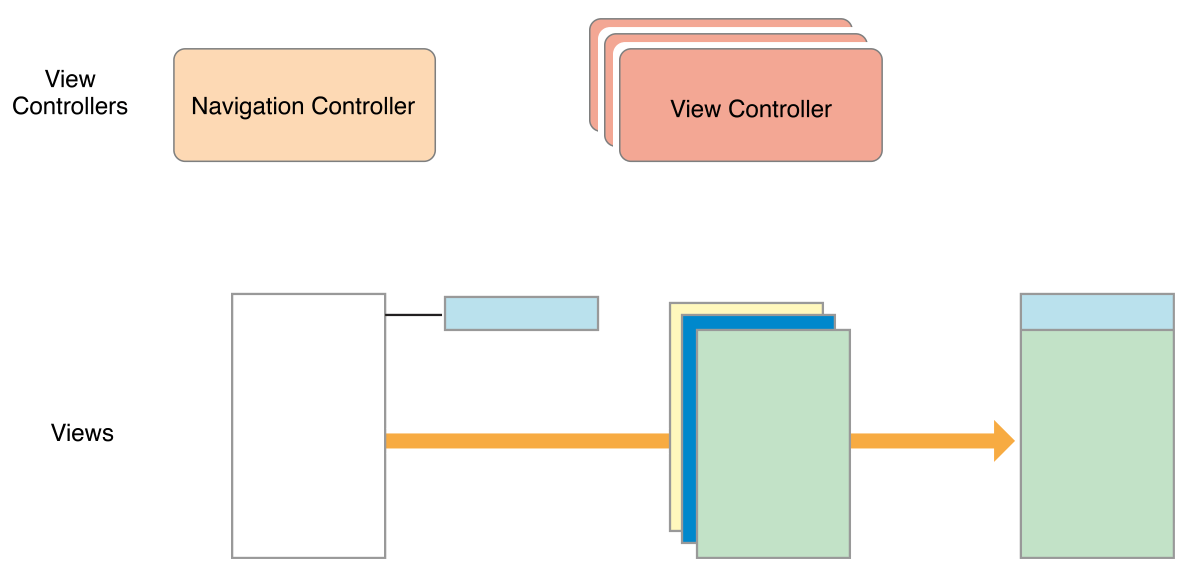 View Controller Programming Guide for iOS: Implementing a Container