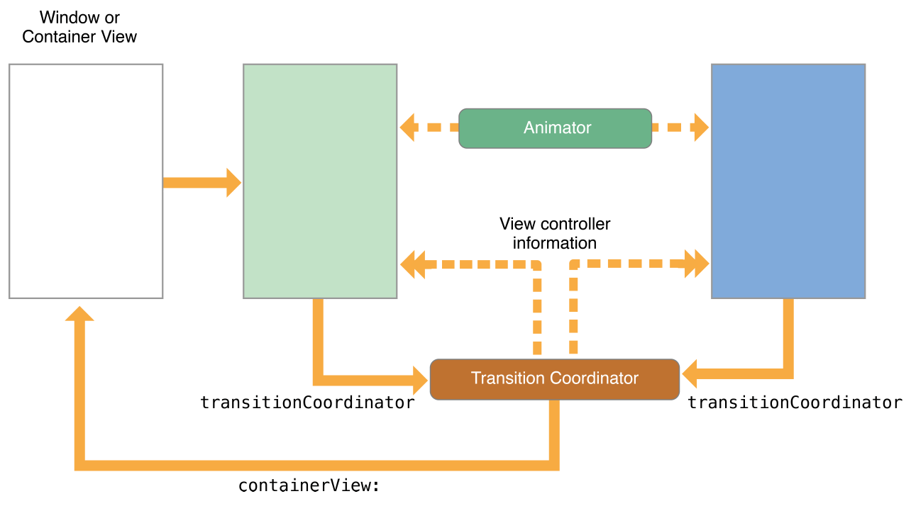 View Controller Programming Guide for iOS: Customizing the