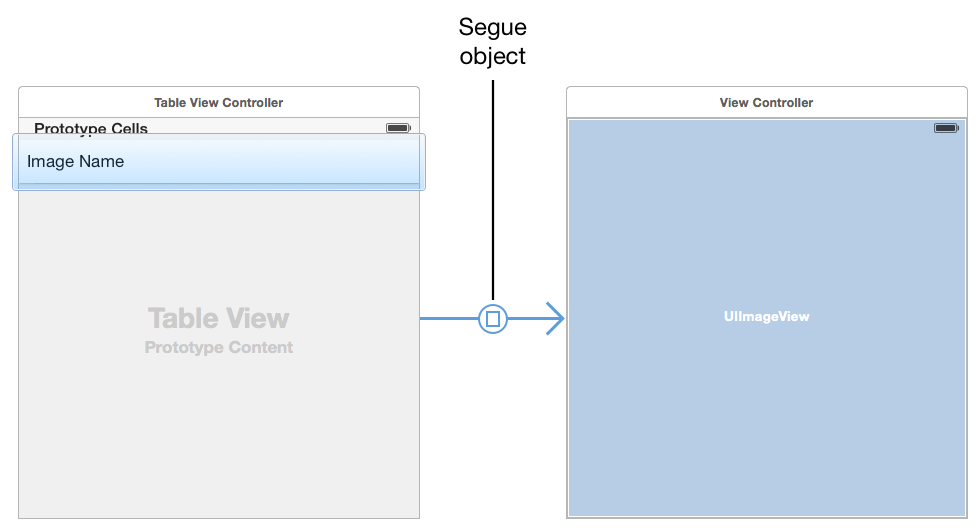 View Controller Programming Guide for iOS: Using Segues
