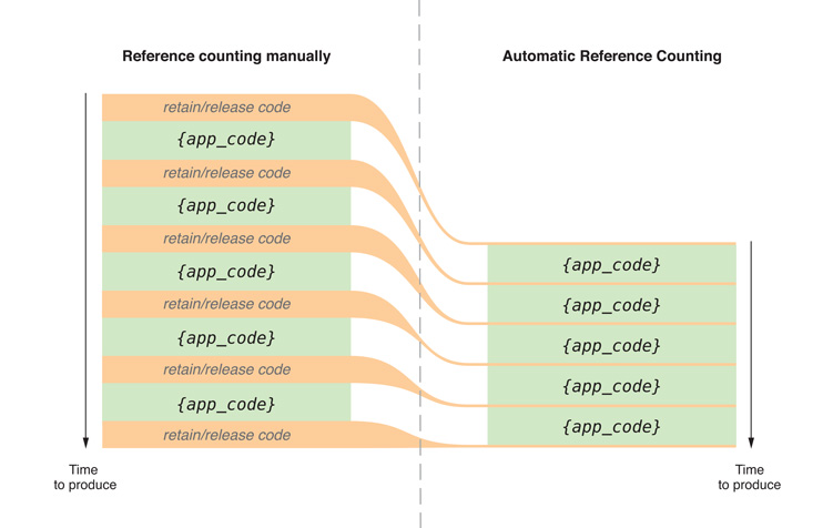 Memory Management in Objective C, Cocoa | Rules or ARC