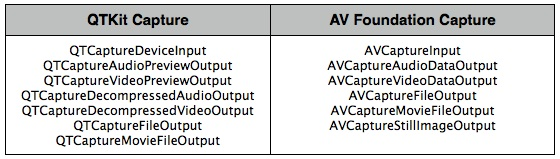 Technical Note TN2300: Transitioning QTKit Code to AV Foundation